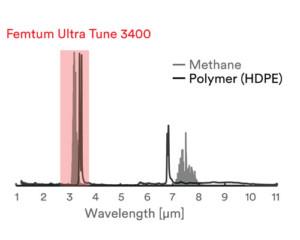 Femtum hydrocarbons absorption spectrum