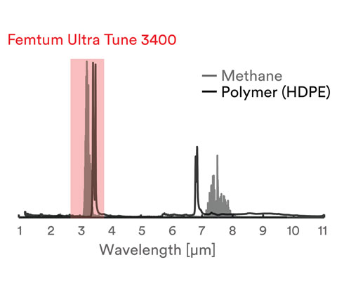 Hydrocarbons absorption spectrum