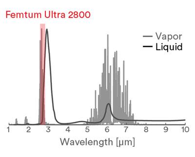 Water Absorption Spectrum