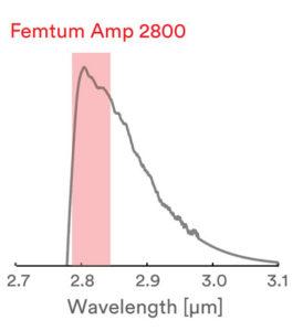 Femtum fiber amplifier wavelenght