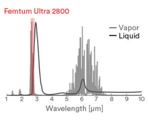 Graphic of Water absorption spectrum