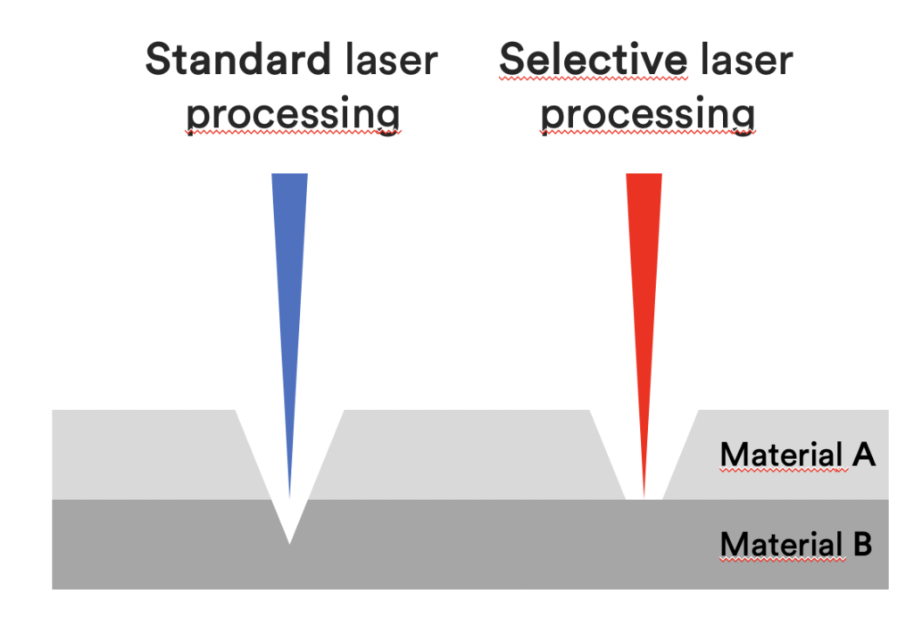 explanation of selective laser processing
